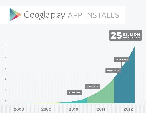 google-play-store-25-billion