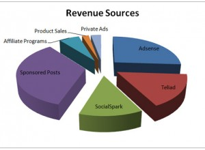 income-report-blogging