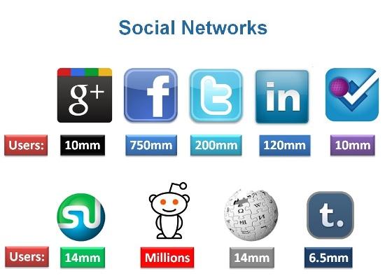 social-network-population