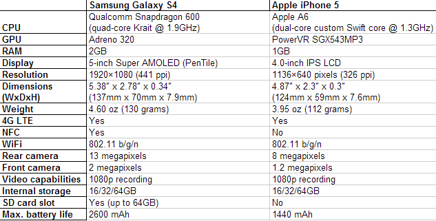 galaxy-s4-iphone-5-specs