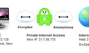 private-internet-access