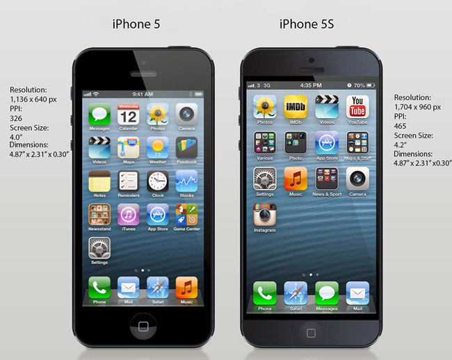 iphone 5s features iphone 5s analysis features facts and figures 11195