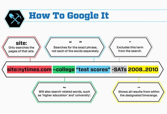 google-syntax