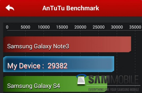 samsung-galaxy-note-3-neo-benchmark