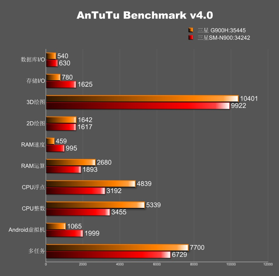 benchmark-galaxy-s5
