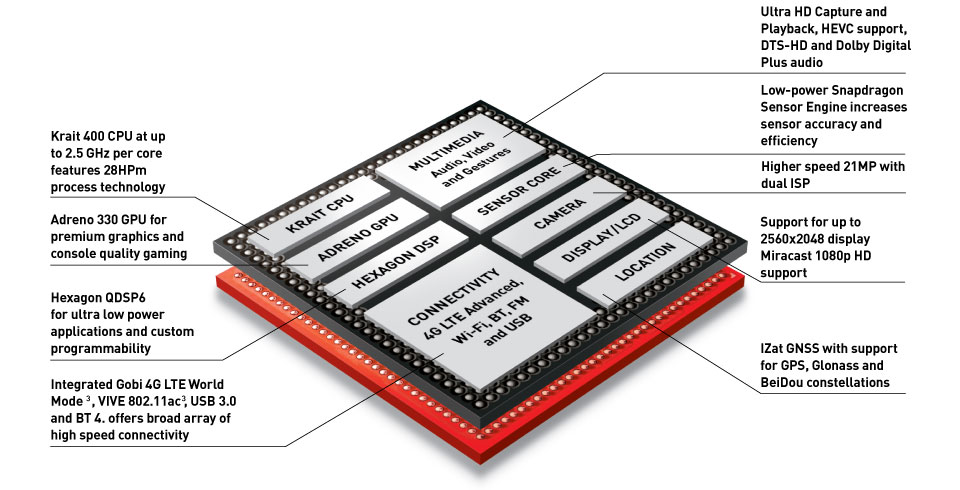 Snapdragon 801 SOC