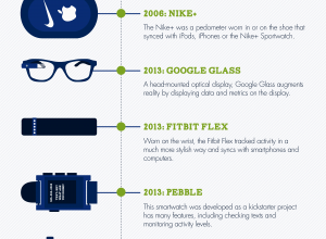 The Evolution of Wearable Technology [Infographic]