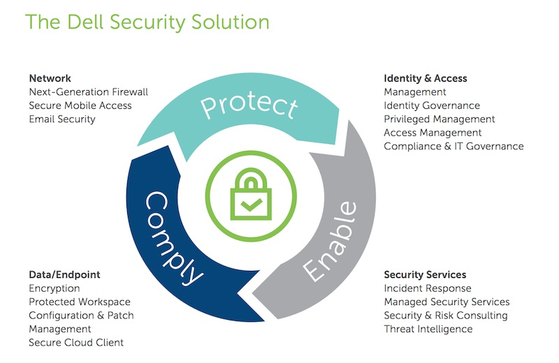 dell-security-solution