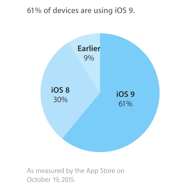 ios9-adoption-rate