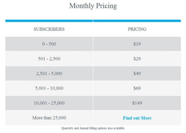 AWeber Prices