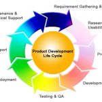 5 Steps on Avoiding Failure during the Product Development Lifecycle