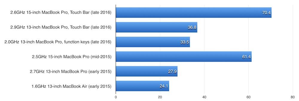 How Fast is the Radeon Pro 450 / 455 / 460 GPU on MacBook Pro 15 2016?