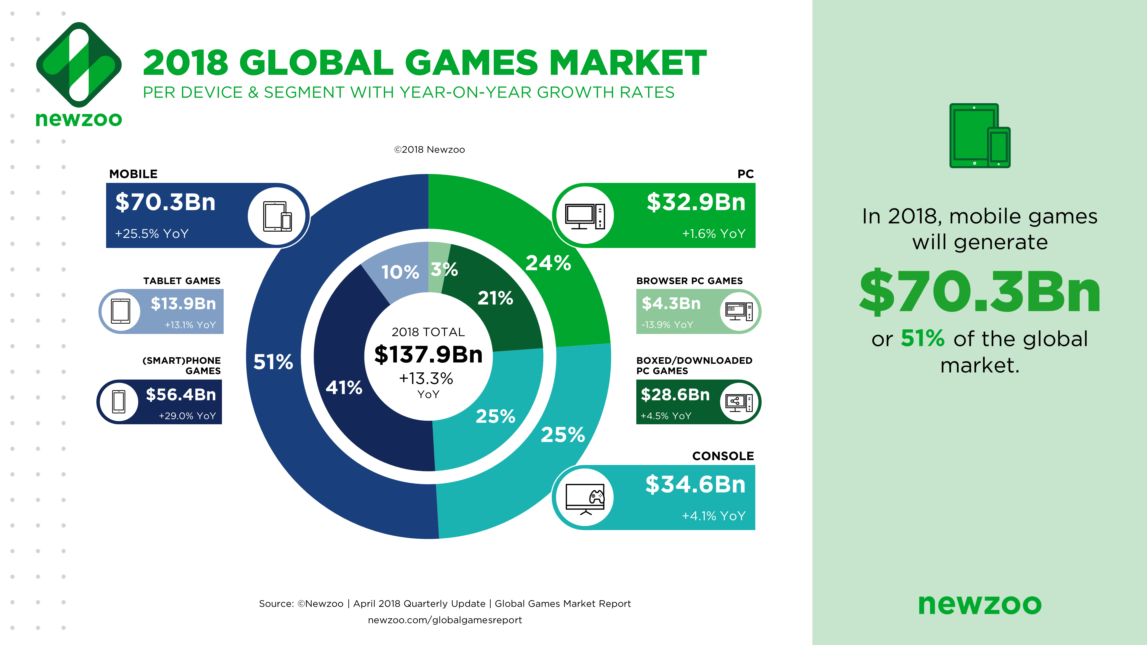 Gaming Trends