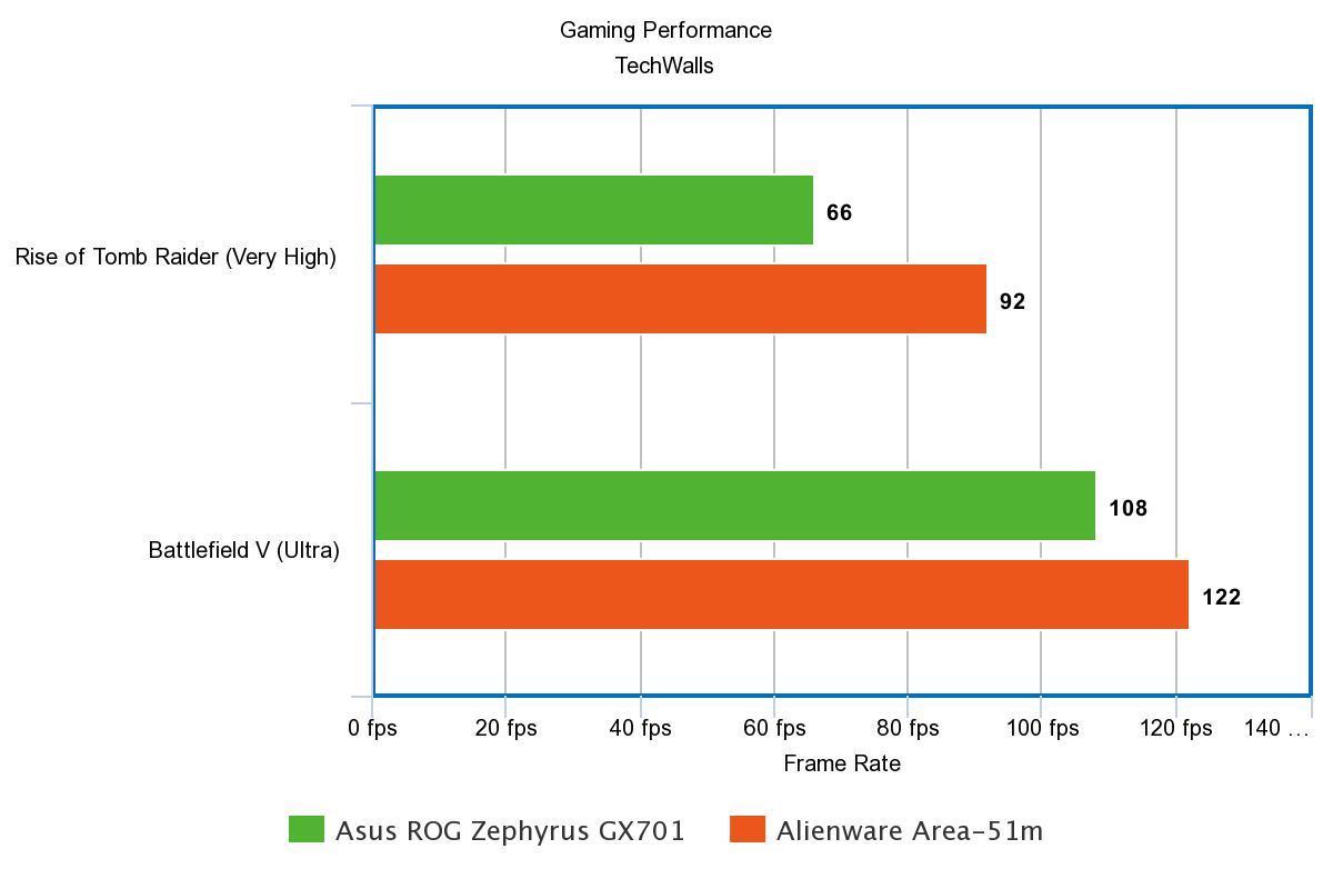 Nvidia RTX 2080 vs RTX 2080 Max-Q GPU for Laptops - Spec and